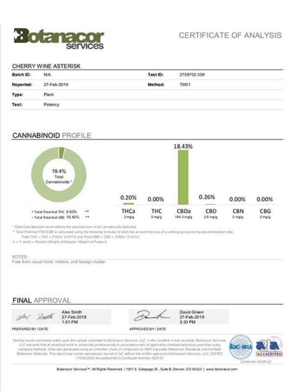 Feminized CBD Seeds Certificate of Analysis