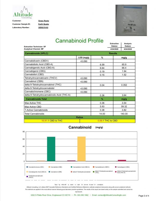 wholesale CBD-CBG Hybrid